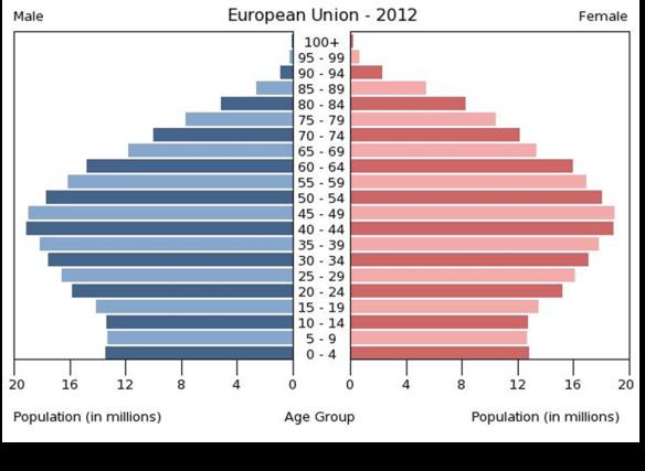 EU Age Pyramid