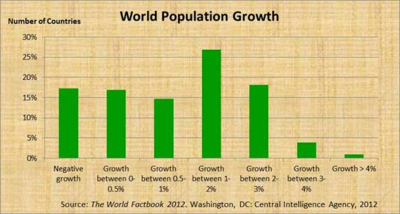 World Population Figures